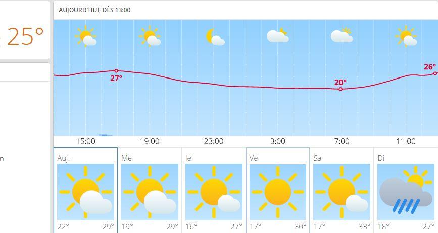 Prévisions météo fiables à plus long terme