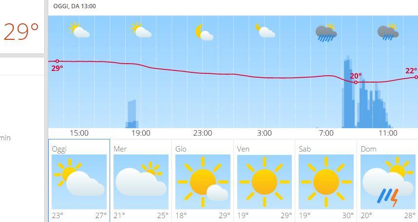 Migliori previsioni meteorologiche per i prossimi giorni