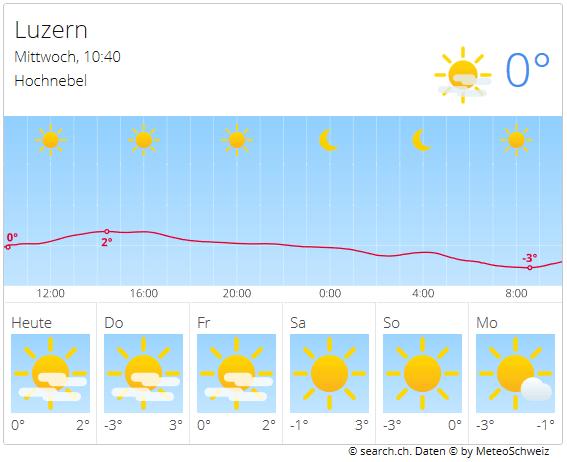Integrazione delle previsioni meteo nel proprio sito web